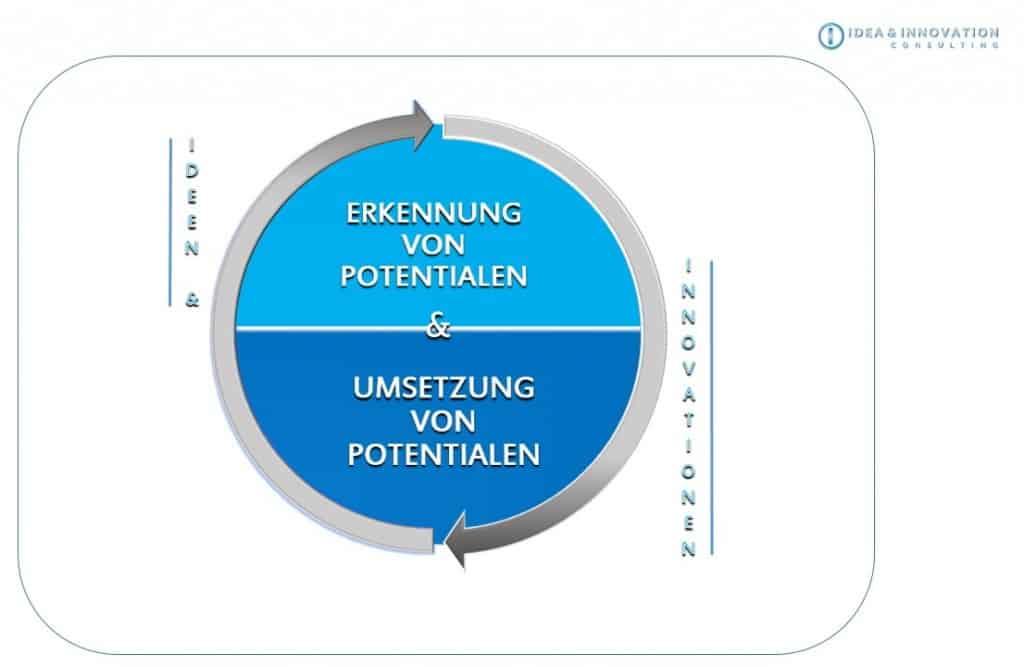 Unternehmensberatung IDEA & INNOVATION CONSULTING Stuttgart
